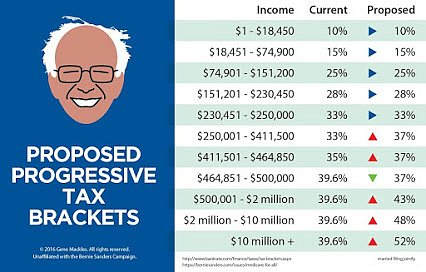Bernie-tax-brackets.jpg